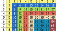 Як навчити дитину таблиці множення